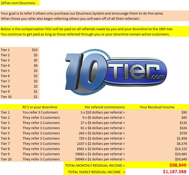 Best Residual Income Opportunity