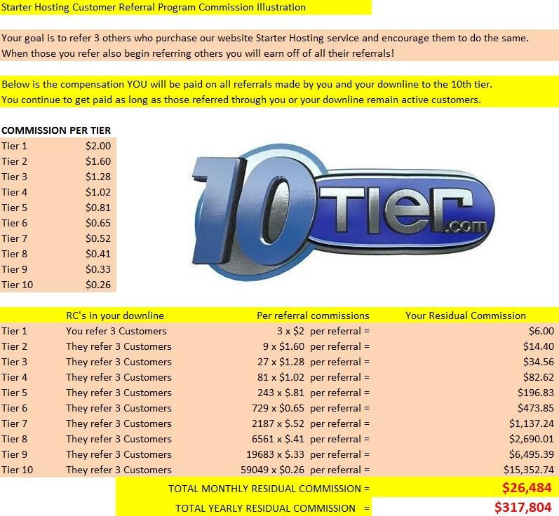 Referral Program: Best Online Referral Program | Make Money